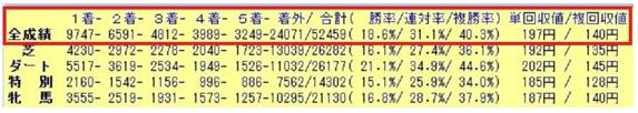 コンピターゲッター・52459レース分の実績検証結果.PNG